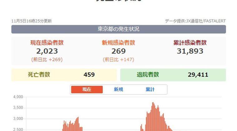 【増加】東京都、新たに新型コロナ「269人」が感染…21日ぶりの250人超