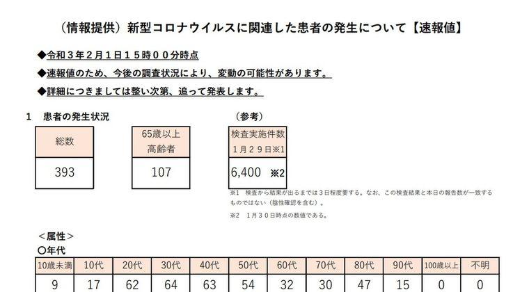 【完全収束】東京都、新たなコロナ感染者「393人」へ…もうこれ、緊急事態宣言は解除でGoto再開で春節ウェルカム、オリンピックすら可能じゃない?