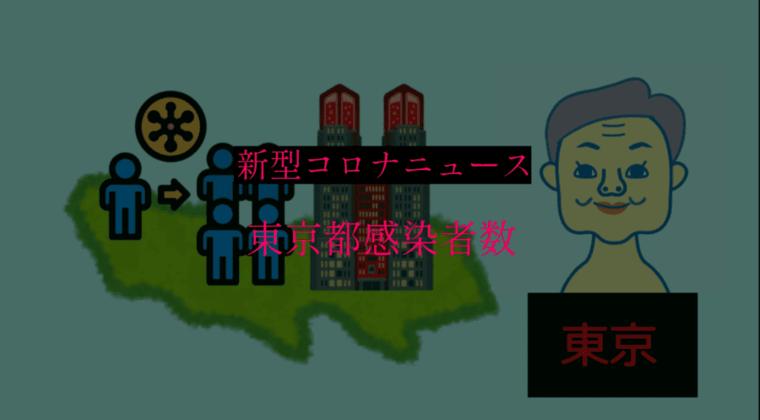 【速報】東京都 新型コロナ 392人感染確認 12月21日 重症者63人 月曜の最多