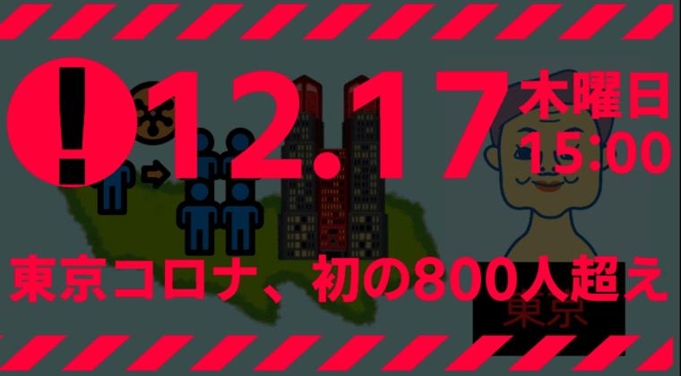【終了】東京都 822人の新型コロナウイルス感染確認 12月17日 初の800人超え