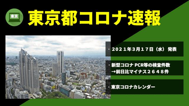【速報】東京都 新型コロナ感染者数を発表 3月17日 検査数 ピーク時の9%に