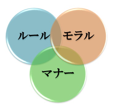日本において存在意義がわからないマナーや常識上げてけ