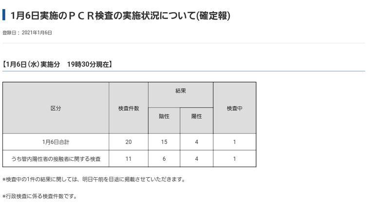 鳥取県「全国最多のPCR検査を実施してるにも関わらず死者数0ですが何か?」