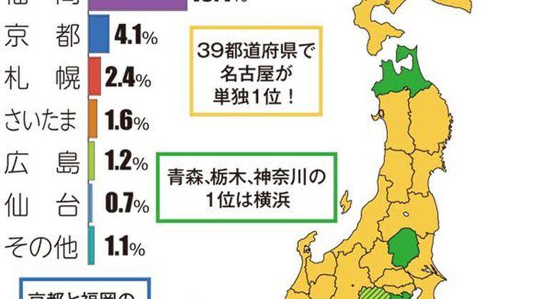 「日本第3の都市は?」 福岡民「うーん、福岡w」