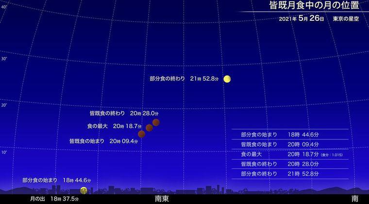 【満月】26日は全国で皆既月食!「スーパームーン」の状態で赤黒い月が出現します!