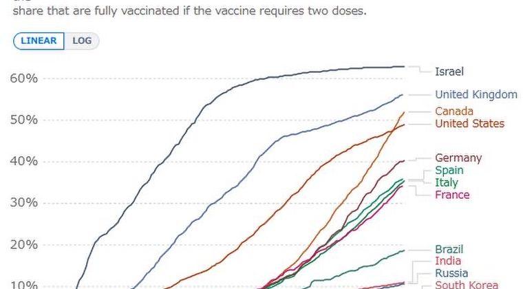 【疑心暗鬼】世界中でワクチン接種が急激に鈍化「危ない」「怖い」など陰謀論が優勢に…で、お前らは素直に打つの?