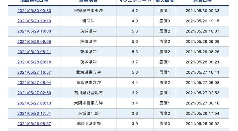 【頻発】茨城県沖を震源で地震が相次ぐ…「M5クラス」の地震が4回も発生