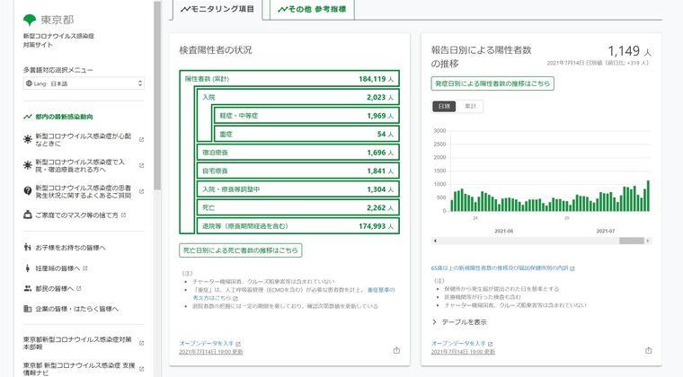 【東京1149人】東京都「感染拡大が止まらない状況...すぐに減少に向かう要素が見いだせない」