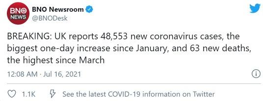 【悲報】イギリスさん、コロナ新規感染者が日に「48000人超」…ワクチン接種しまくっているのになぜ...