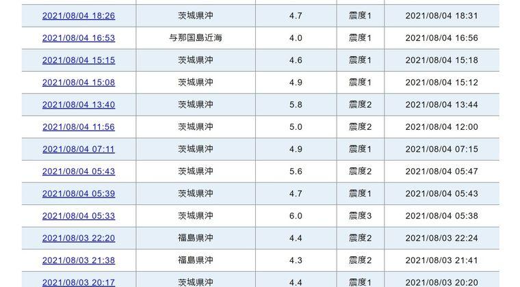 【地震前兆】茨城県沖震源で8月3日から「14回」も地震が発生中!本震が来るかもしれないので今後に警戒しろ