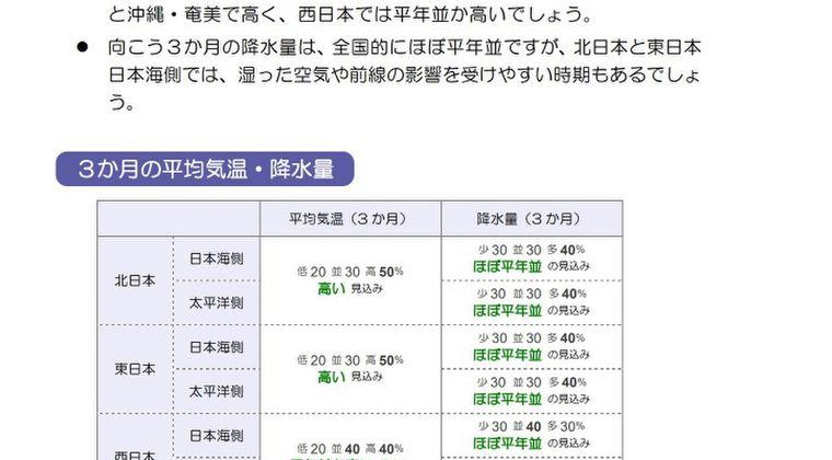 気象庁「今年は酷暑になるぞ!7~9月全国的に厳しい暑さ、雨は平年並みかな」