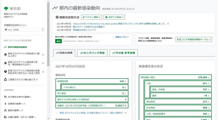 【収束】東京都、新型コロナ感染者激減!「減りすぎて怖い」