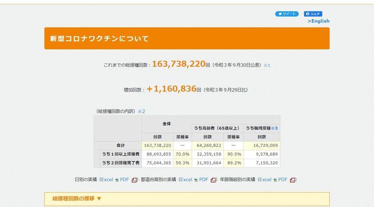 【日本のワクチン接種】1回接種者、全人口の「70%」を超える!9月30日公表