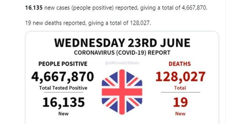 ワクチン先進国のイギリスさん…コロナ新規感染者が「日に16135人」まで急増してしまう、一体なぜ...?