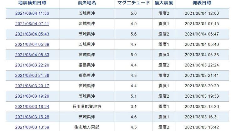 【M4.0~M6.0】茨城県沖震源で地震が相次いでいる模様…オリンピック中に首都直下地震で怖いよな