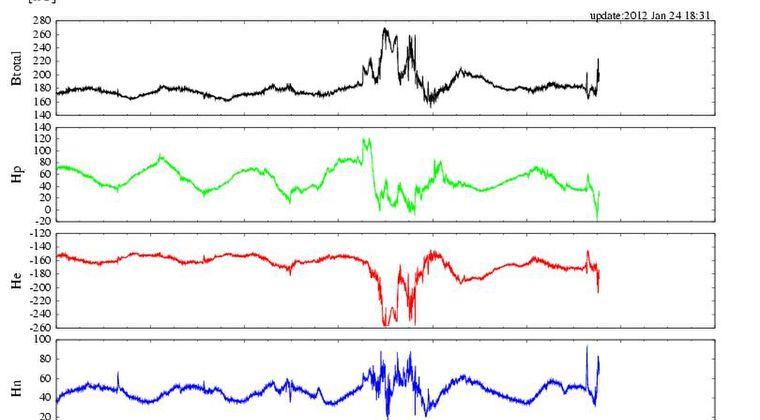 太陽フレアの影響? また動き出した磁器嵐データとHAARP