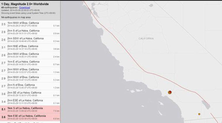 カリフォルニア州ロサンゼルスでM5.1 震源深さ7.5kmのため、かなり揺れ被害が出た模様