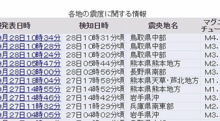 【群発地震】鳥取県で最大震度3の地震発生 震度2も2回 M4.1 震源地は鳥取県中部