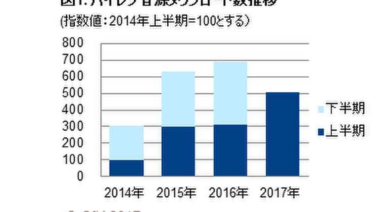 【音楽】ハイレゾ音源配信が拡大、トラックのダウンロード数は前年の2倍に