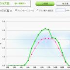 太陽光グラフs
